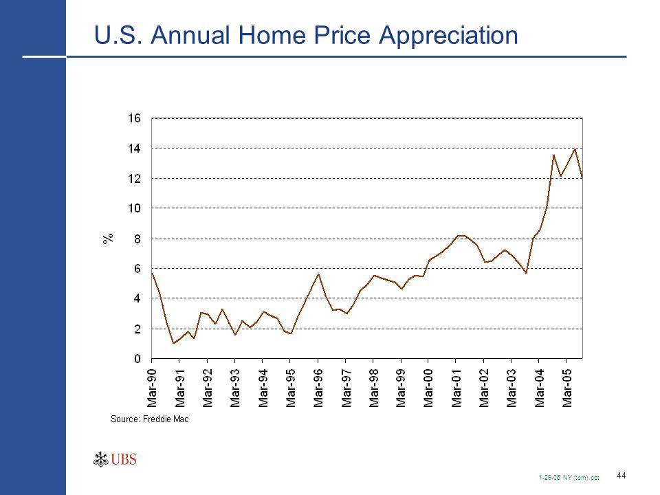 44 1-29-06 NY (tom).ppt U.S. Annual Home Price Appreciation