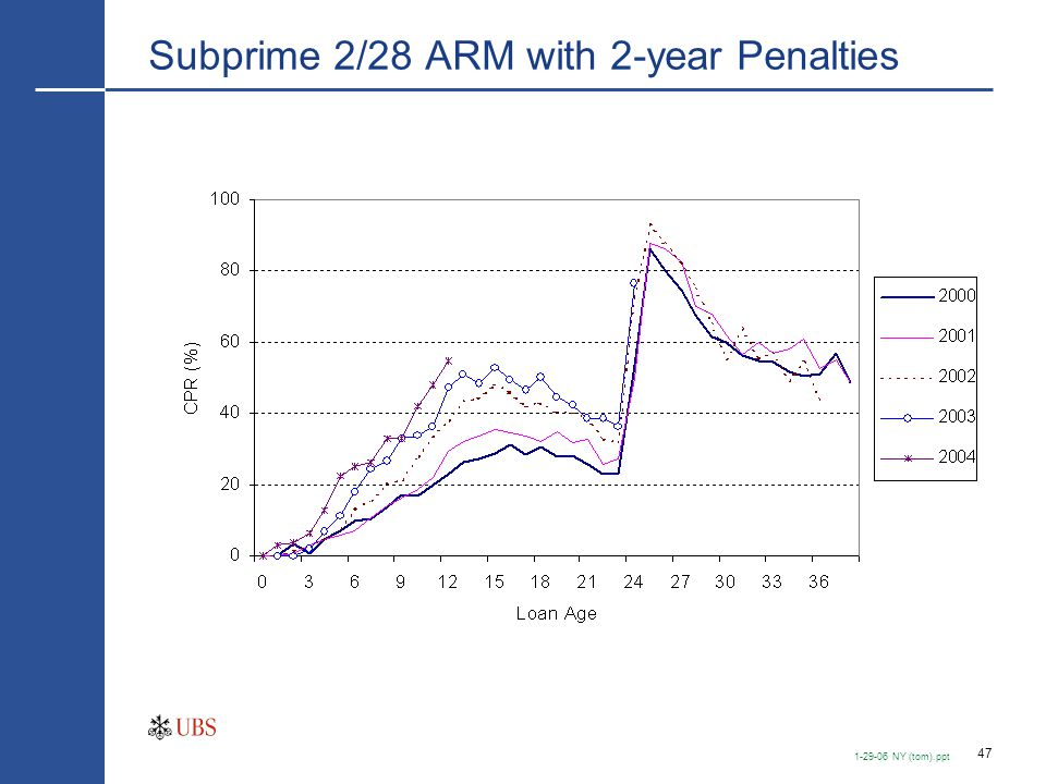 47 1-29-06 NY (tom).ppt Subprime 2/28 ARM with 2-year Penalties