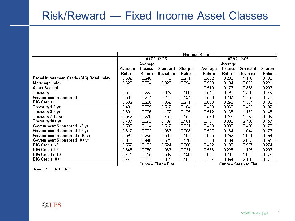 4 1-29-06 NY (tom).ppt Risk/Reward — Fixed Income Asset Classes