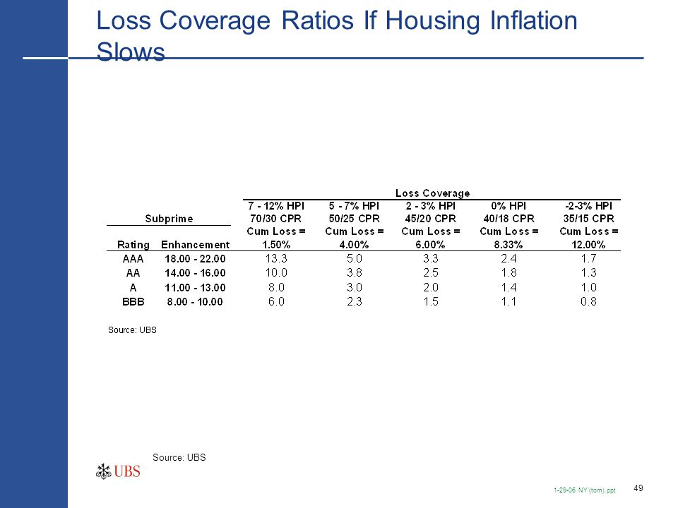49 1-29-06 NY (tom).ppt Loss Coverage Ratios If Housing Inflation Slows Source: UBS