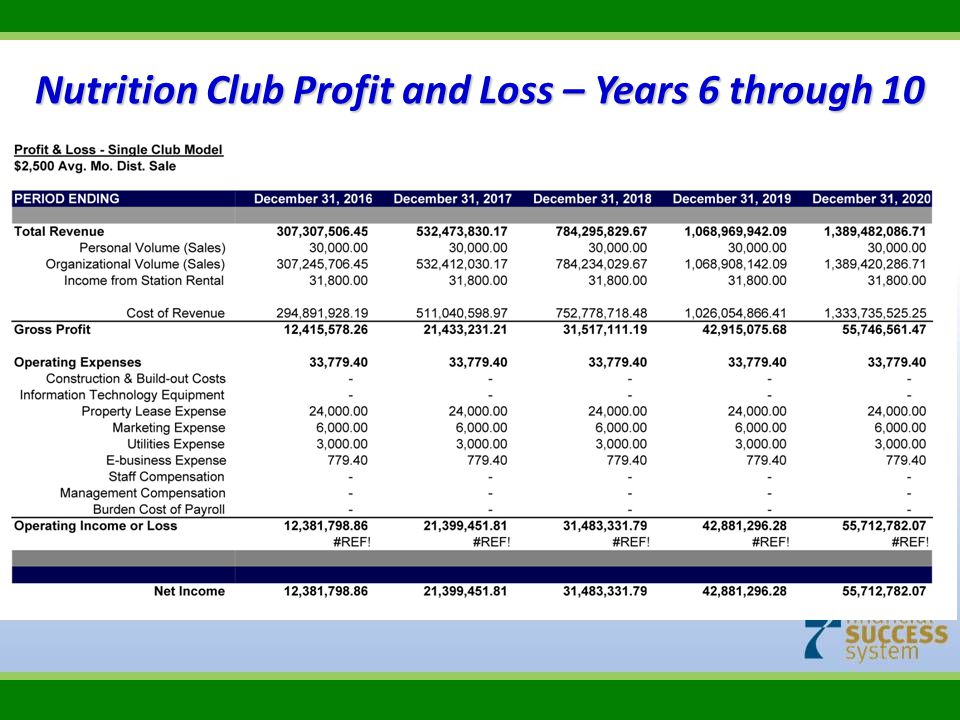 Nutrition Club Profit and Loss – Years 6 through 10