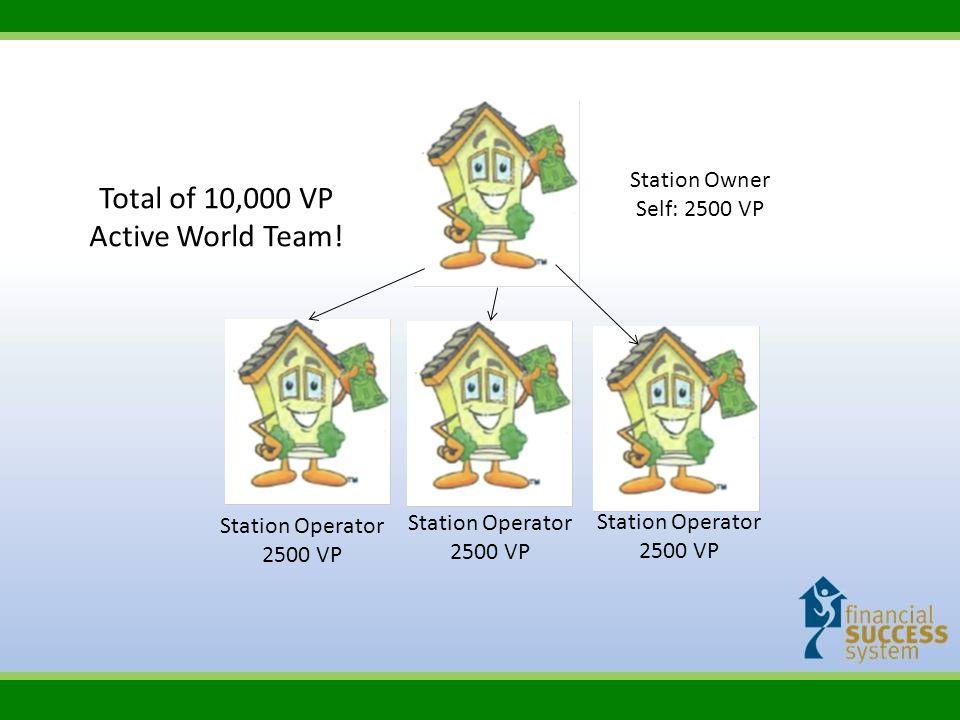 Station Owner Self: 2500 VP Station Operator 2500 VP Station Operator 2500 VP Station Operator 2500 VP Total of 10,000 VP Active World Team!