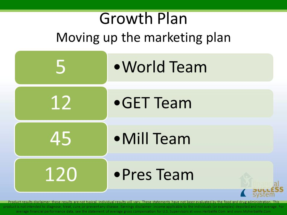 Growth Plan Moving up the marketing plan World Team 5 GET Team 12 Mill Team 45 Pres Team 120 Product results disclaimer: these results are not typical