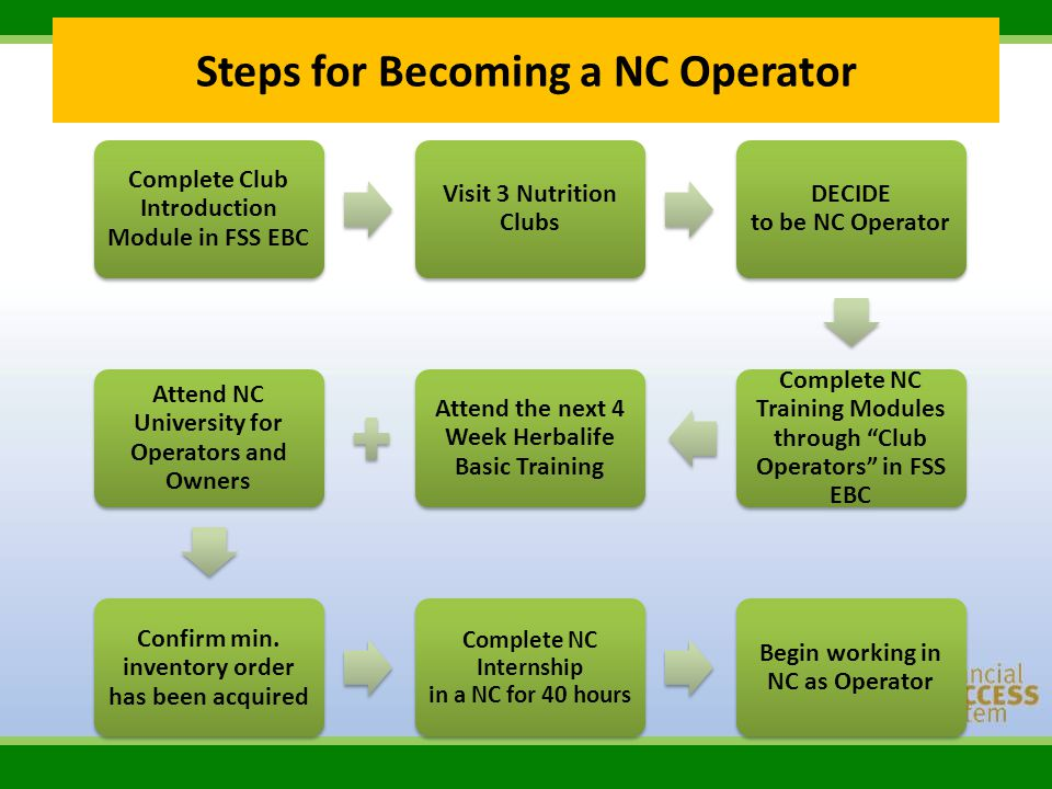 Steps for Becoming a NC Operator Complete Club Introduction Module in FSS EBC Visit 3 Nutrition Clubs DECIDE to be NC Operator Complete NC Training Mo