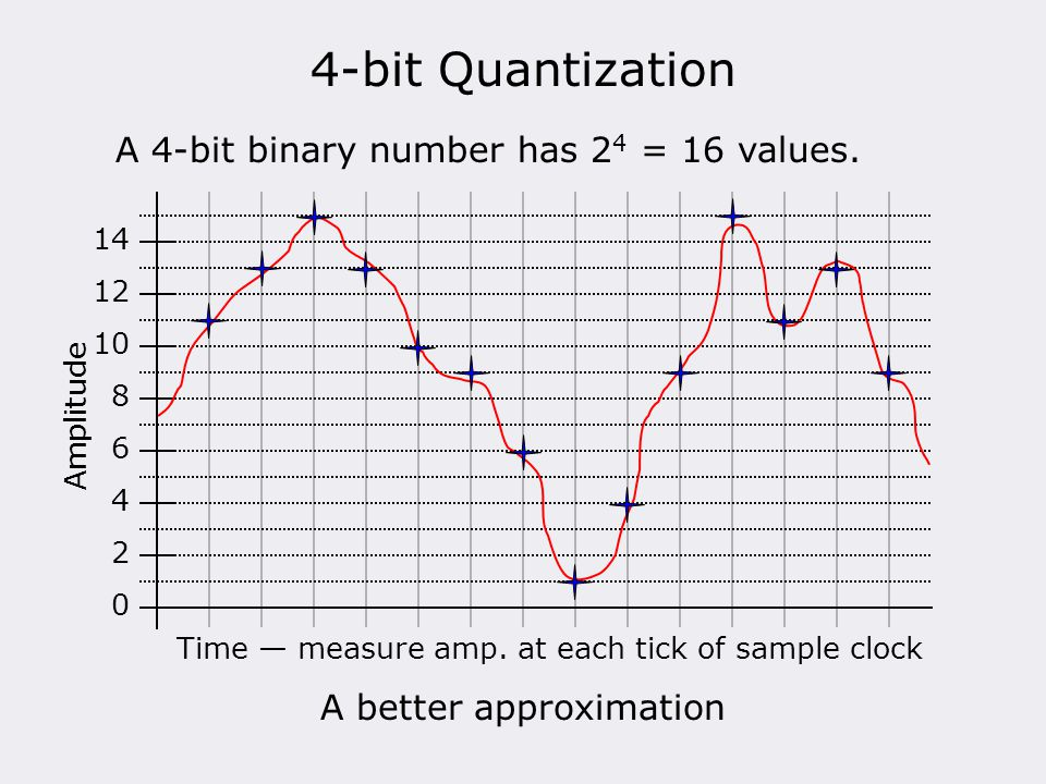 4-bit Quantization A 4-bit binary number has 2 4 = 16 values. 0 2 4 6 8 10 12 14 Amplitude A better approximation Time — measure amp. at each tick of
