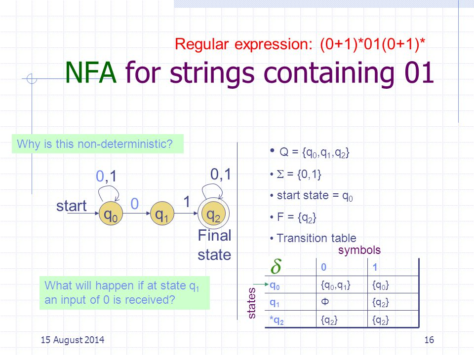 NFA for strings containing 01 16 q0q0 start q1q1 0 0,1 1 q2q2 Final state Q = {q 0,q 1,q 2 }  = {0,1} start state = q 0 F = {q 2 } Transition table {q 2 } *q 2 {q 2 }Φq1q1 {q 0 }{q 0,q 1 }q0q0 10 states symbols What will happen if at state q 1 an input of 0 is received.