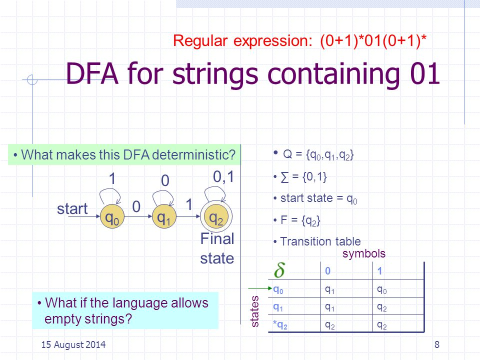 DFA for strings containing 01 8 q0q0 start q1q1 0 Regular expression: (0+1)*01(0+1)* 1 0,1 0 1 q2q2 Final state What if the language allows empty strings.