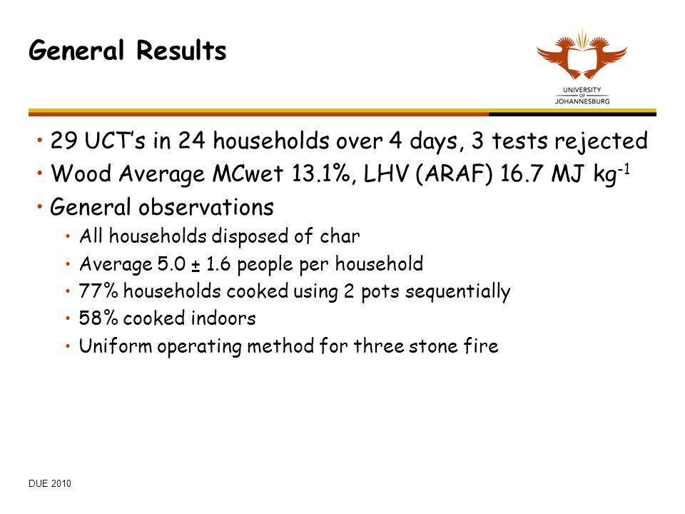 General Results 29 UCT's in 24 households over 4 days, 3 tests rejected Wood Average MCwet 13.1%, LHV (ARAF) 16.7 MJ kg -1 General observations All ho
