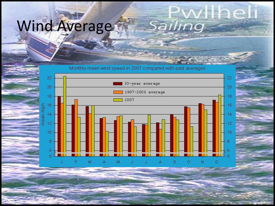 Wind Average