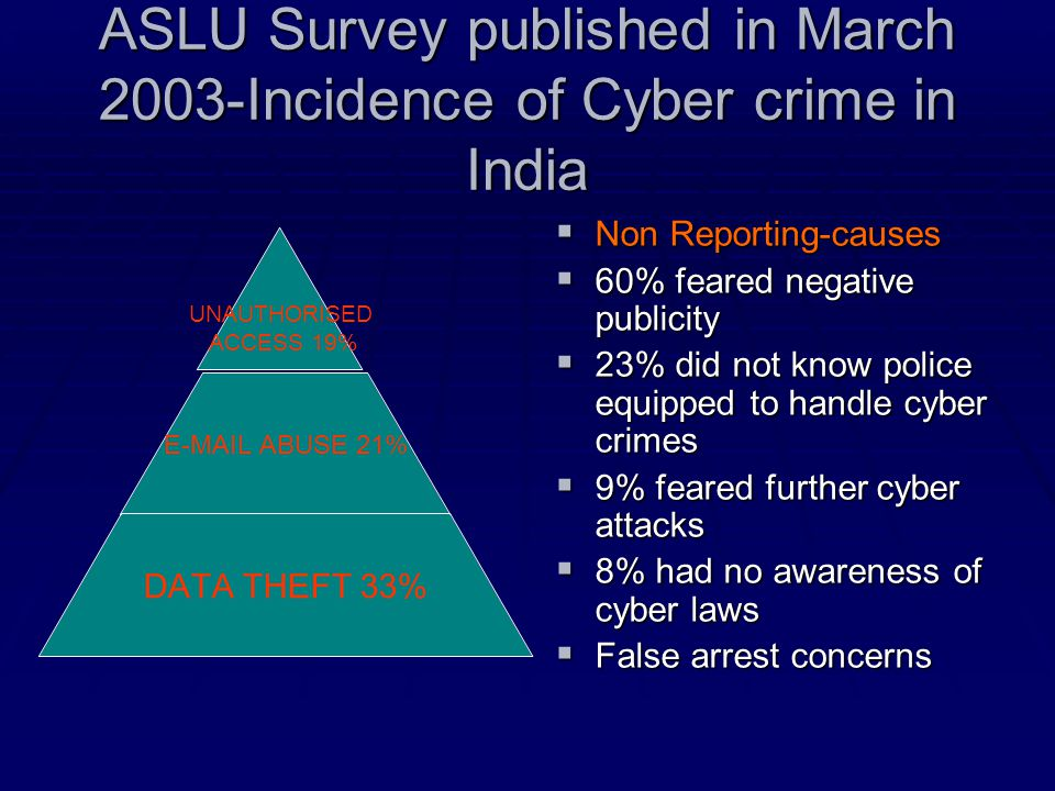 ASLU Survey published in March 2003-Incidence of Cyber crime in India UNAUTHORISED ACCESS 19% E-MAIL ABUSE 21% DATA THEFT 33%  Non Reporting-causes 