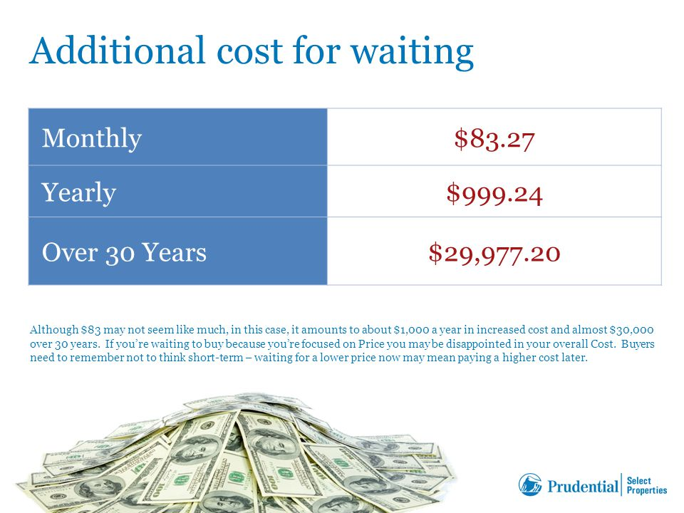 Monthly$83.27 Yearly$999.24 Over 30 Years$29,977.20 Additional cost for waiting Although $83 may not seem like much, in this case, it amounts to about $1,000 a year in increased cost and almost $30,000 over 30 years.
