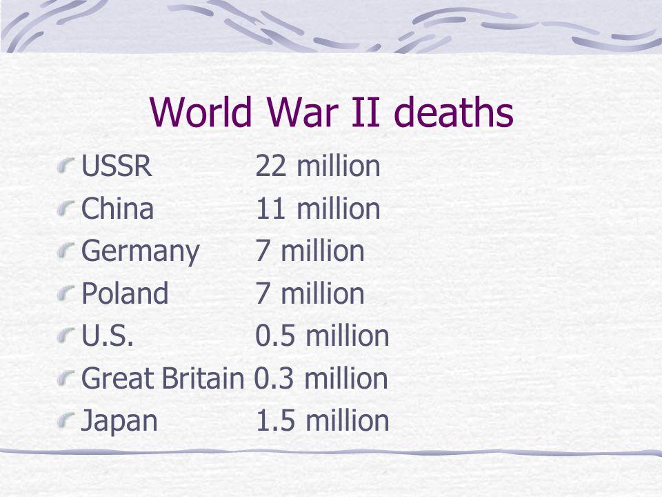 World War II deaths USSR22 million China11 million Germany7 million Poland7 million U.S.0.5 million Great Britain 0.3 million Japan1.5 million