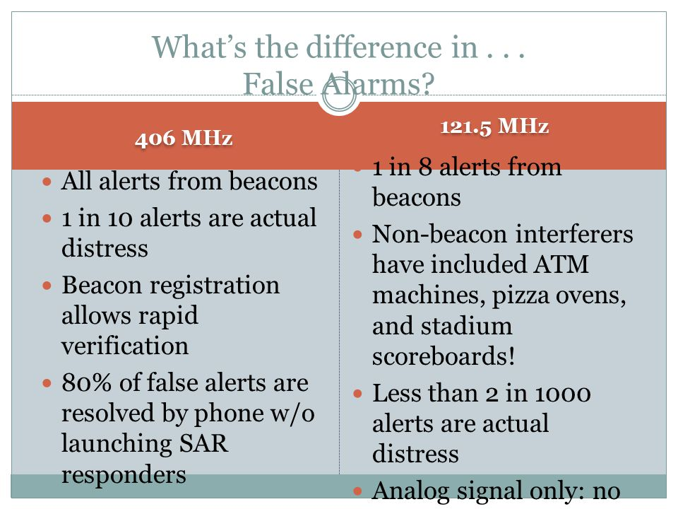 What's the difference in... False Alarms? 406 MHz All alerts from beacons 1 in 10 alerts are actual distress Beacon registration allows rapid verifica
