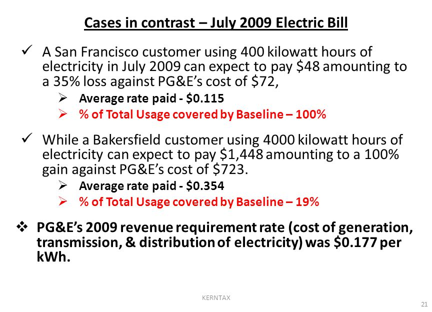 Cases in contrast – July 2009 Electric Bill A San Francisco customer using 400 kilowatt hours of electricity in July 2009 can expect to pay $48 amounting to a 35% loss against PG&E's cost of $72,  Average rate paid - $0.115  % of Total Usage covered by Baseline – 100% While a Bakersfield customer using 4000 kilowatt hours of electricity can expect to pay $1,448 amounting to a 100% gain against PG&E's cost of $723.