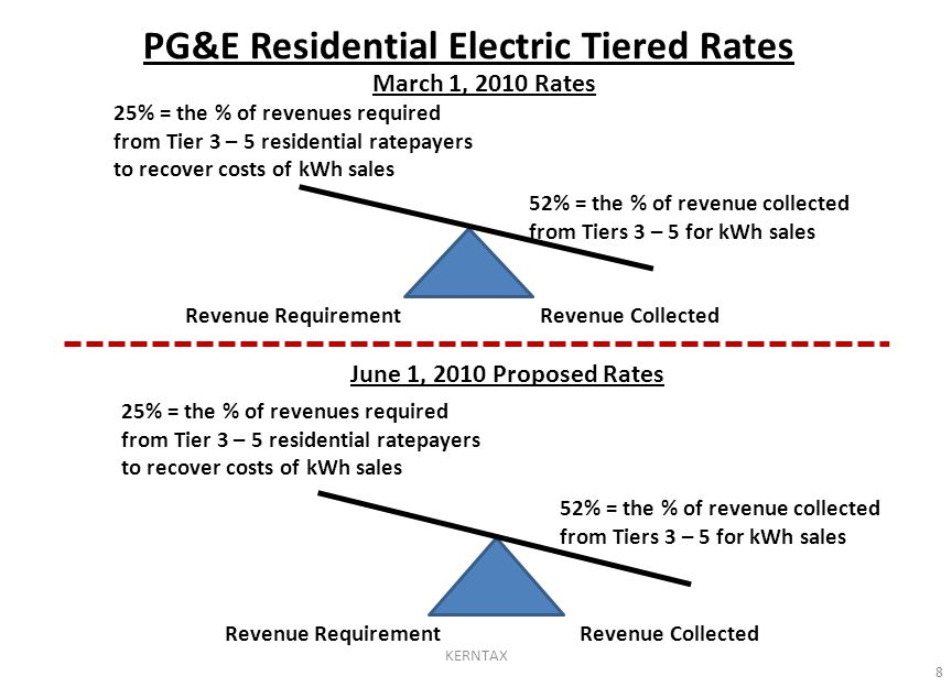 PG&E Residential Electric Tiered Rates 8 52% = the % of revenue collected from Tiers 3 – 5 for kWh sales 25% = the % of revenues required from Tier 3 – 5 residential ratepayers to recover costs of kWh sales Revenue Requirement Revenue Collected March 1, 2010 Rates 52% = the % of revenue collected from Tiers 3 – 5 for kWh sales 25% = the % of revenues required from Tier 3 – 5 residential ratepayers to recover costs of kWh sales Revenue Requirement Revenue Collected June 1, 2010 Proposed Rates KERNTAX