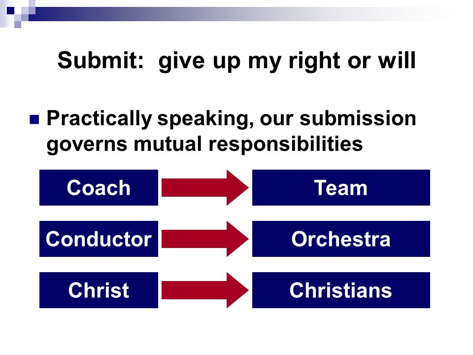 Submit: give up my right or will Practically speaking, our submission governs mutual responsibilities CoachTeam ConductorOrchestra ChristChristians