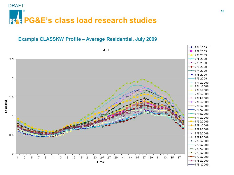 18 DRAFT PG&E's class load research studies Example CLASSKW Profile – Average Residential, July 2009