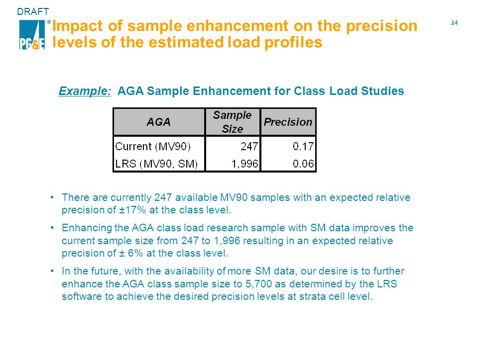 24 DRAFT Impact of sample enhancement on the precision levels of the estimated load profiles There are currently 247 available MV90 samples with an expected relative precision of ±17% at the class level.