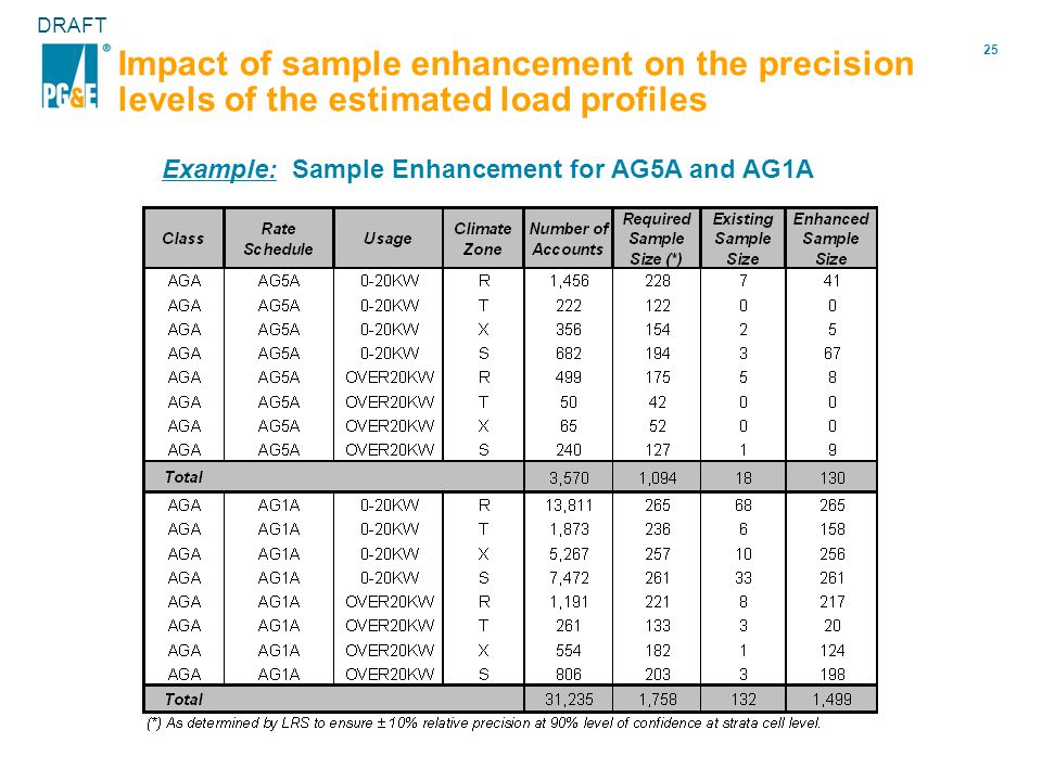 25 DRAFT Impact of sample enhancement on the precision levels of the estimated load profiles Example: Sample Enhancement for AG5A and AG1A