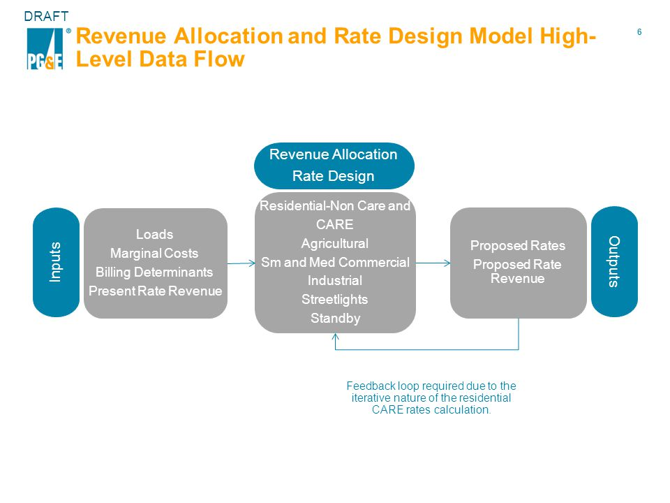 6 DRAFT Revenue Allocation and Rate Design Model High- Level Data Flow Inputs Loads Marginal Costs Billing Determinants Present Rate Revenue Revenue Allocation Rate Design Residential-Non Care and CARE Agricultural Sm and Med Commercial Industrial Streetlights Standby Outputs Proposed Rates Proposed Rate Revenue Feedback loop required due to the iterative nature of the residential CARE rates calculation.