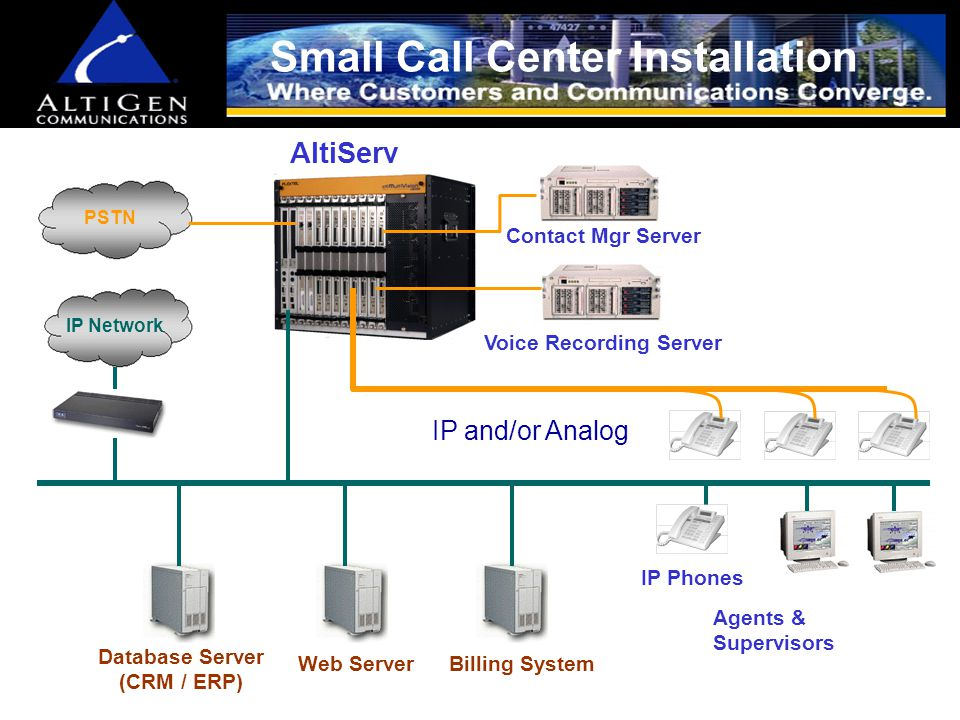 Call Center Key Features Affordable, Integrated Contact Center for SMB –Agent and Supervisory Interface –128 agent capacity per system recommended.
