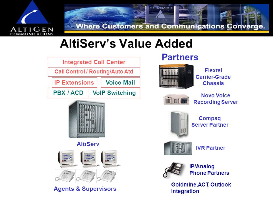 Small Call Center Installation Contact Mgr Server Voice Recording Server AltiServ PSTN IP Network Database Server (CRM / ERP) Web ServerBilling System Agents & Supervisors IP Phones IP and/or Analog