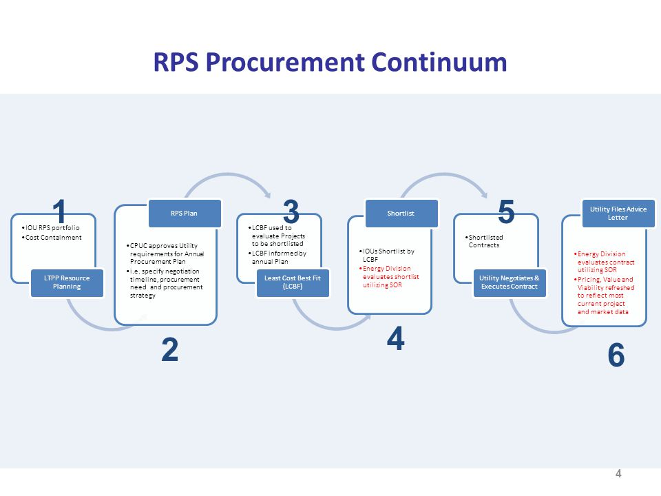 RPS Procurement Continuum 4 1 2 3 4 5 6