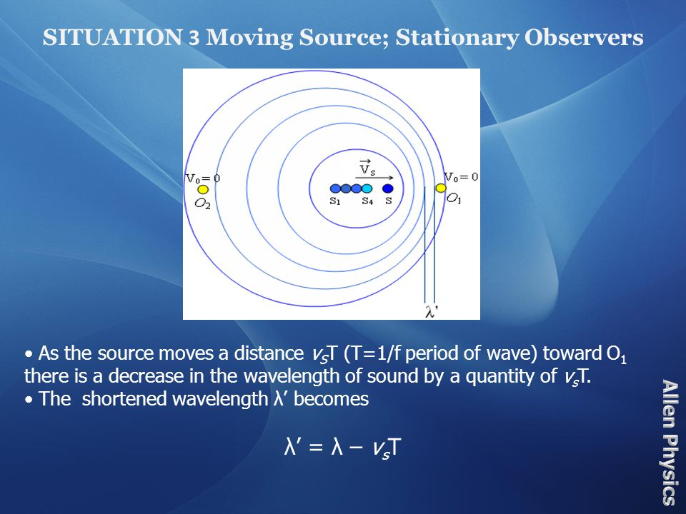 Combining Equations (3) and (4), we have (5) (STATIONARY SOURCE; MOVING OBSERVER) In these situations only the frequency heard by the observers changes due to there motion relative to the source.