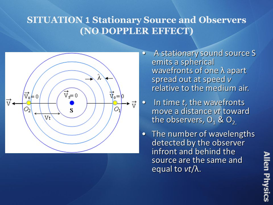 Consider the Following Doppler's principle explains why, if the source of waves and the observer are approaching each other, the sound heard by the observer becomes higher in pitch, whereas if the source and observer are moving apart the pitch becomes lower.
