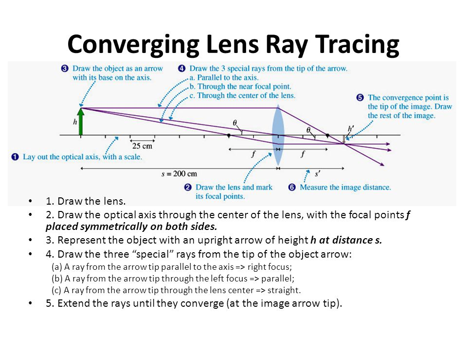 Converging Lens Ray Tracing 1. Draw the lens. 2. Draw the optical axis through the center of the lens, with the focal points f placed symmetrically on