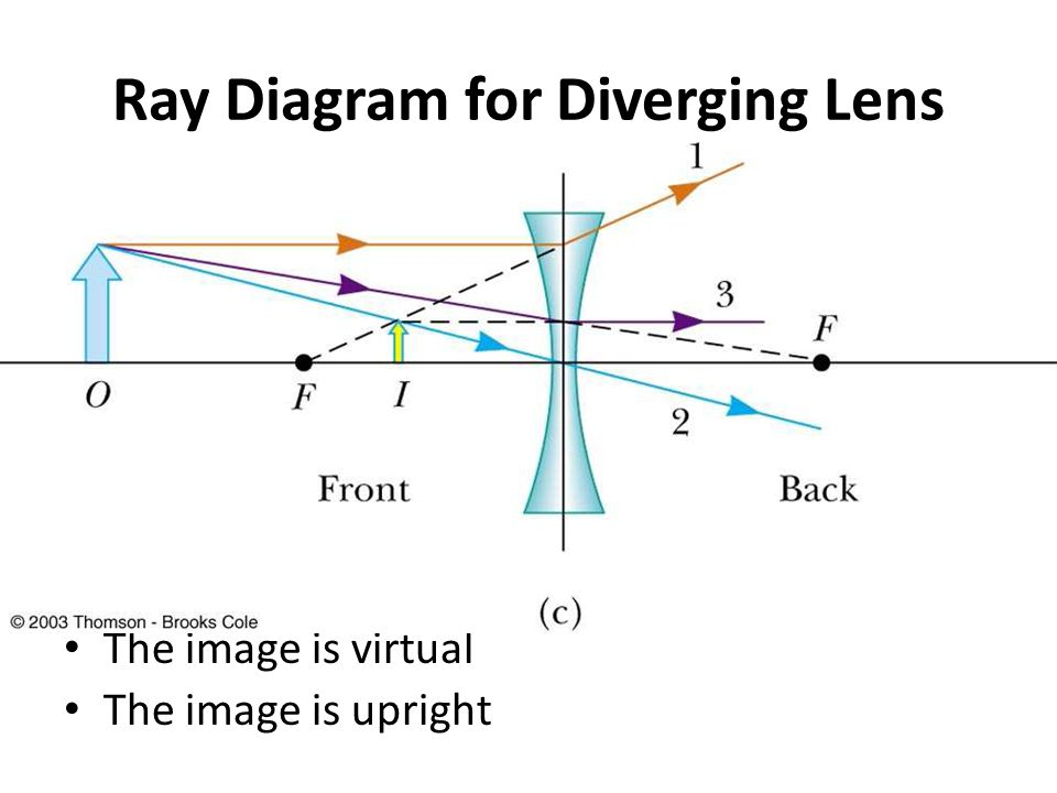Ray Diagram for Diverging Lens The image is virtual The image is upright