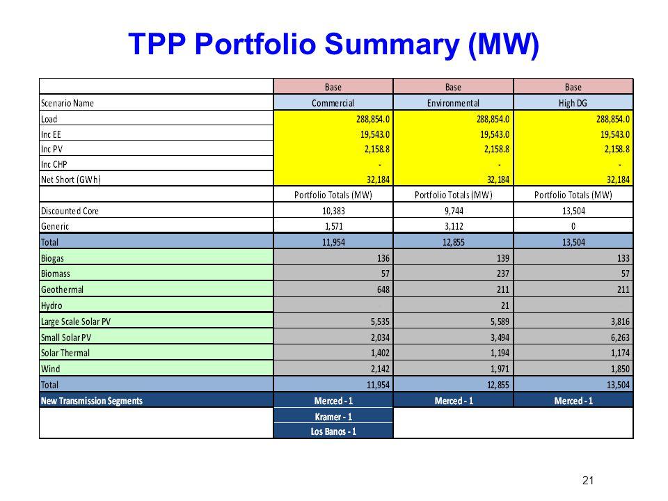 TPP Portfolio Summary (MW) 21