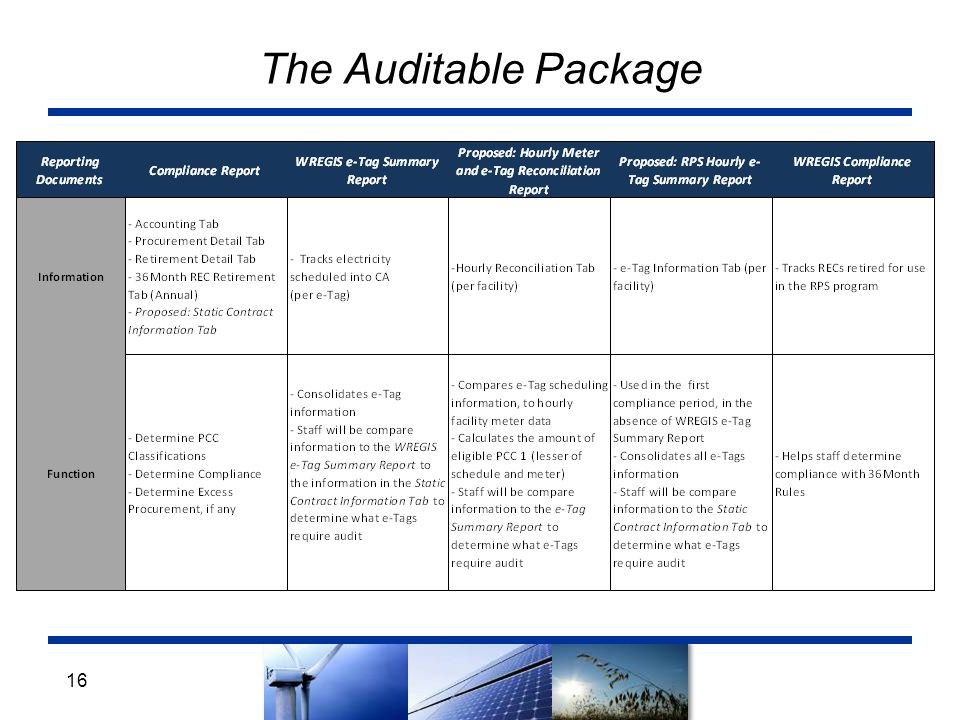 16 The Auditable Package