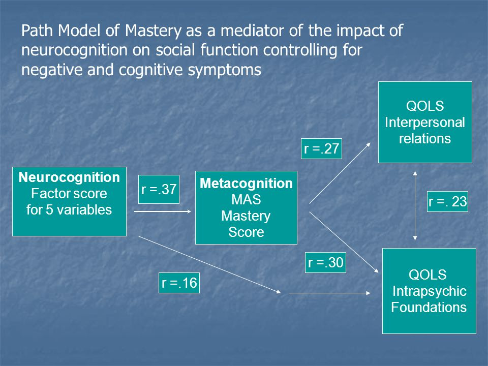 Neurocognition Factor score for 5 variables QOLS Intrapsychic Foundations Metacognition MAS Mastery Score QOLS Interpersonal relations r =.