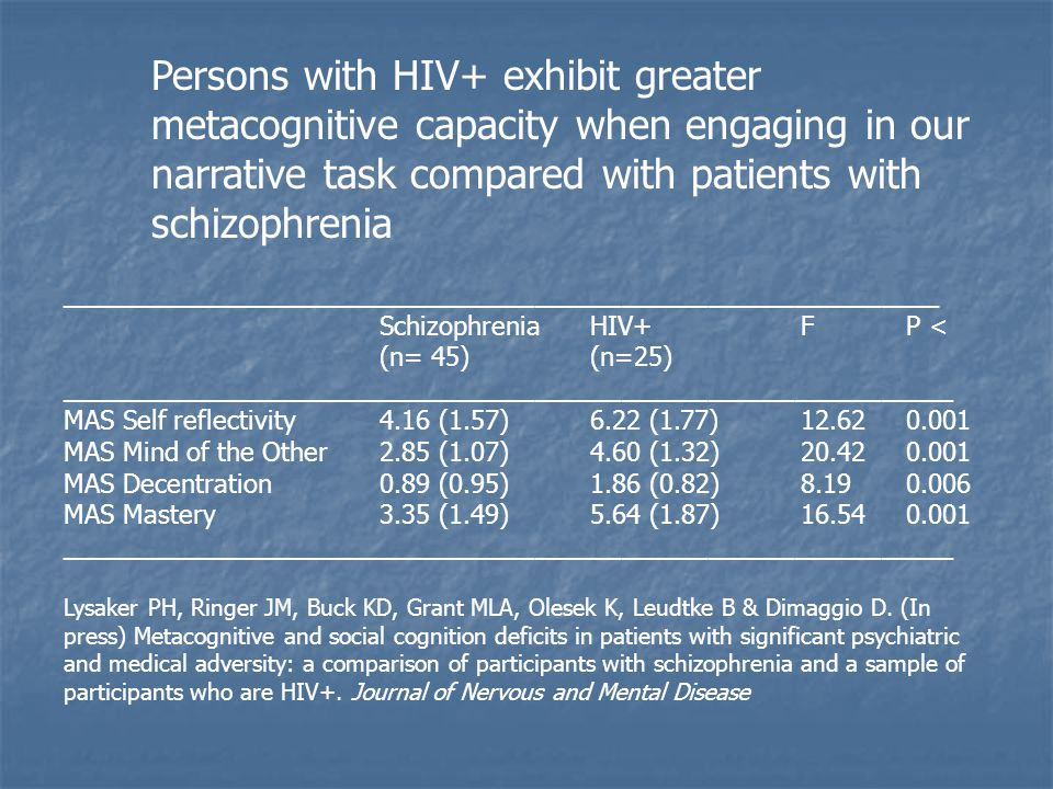 Persons with HIV+ exhibit greater metacognitive capacity when engaging in our narrative task compared with patients with schizophrenia _____________________________________________________________ SchizophreniaHIV+FP < (n= 45)(n=25) ______________________________________________________________ MAS Self reflectivity4.16 (1.57)6.22 (1.77) MAS Mind of the Other2.85 (1.07)4.60 (1.32) MAS Decentration0.89 (0.95)1.86 (0.82) MAS Mastery3.35 (1.49)5.64 (1.87) ______________________________________________________________ Lysaker PH, Ringer JM, Buck KD, Grant MLA, Olesek K, Leudtke B & Dimaggio D.