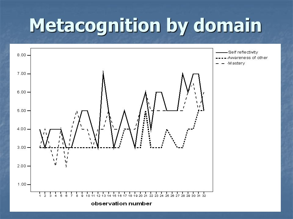 Metacognition by domain