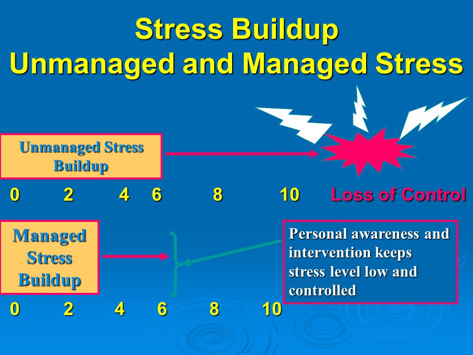 Stress Buildup Unmanaged and Managed Stress 0 2 4 6 8 10 Loss of Control 0 2 4 6 8 10 Loss of Control 0 2 4 6 8 10 0 2 4 6 8 10 Unmanaged Stress Build