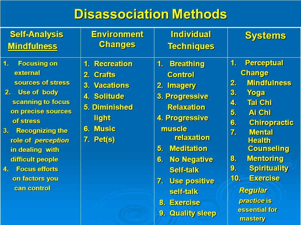 Disassociation Methods Self-Analysis Self-Analysis Mindfulness Mindfulness Environment Changes IndividualTechniques Systems Systems 1.