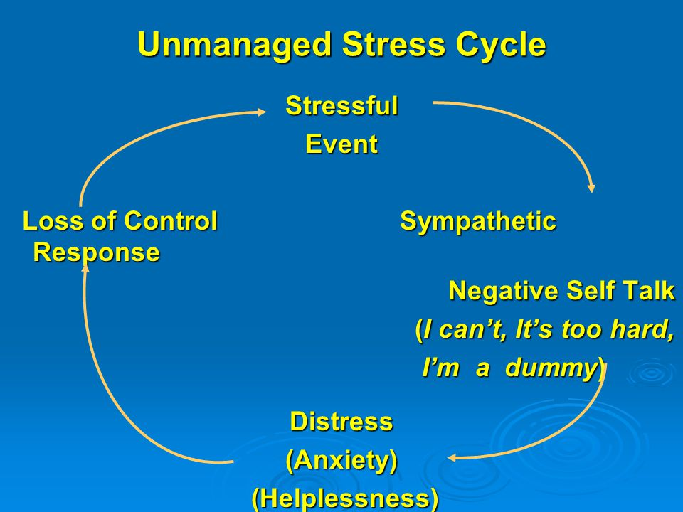 Unmanaged Stress Cycle StressfulEvent Loss of Control Sympathetic Response Loss of Control Sympathetic Response Negative Self Talk Negative Self Talk (I can't, It's too hard, (I can't, It's too hard, I'm a dummy) I'm a dummy) Distress(Anxiety) (Helplessness) (Helplessness)