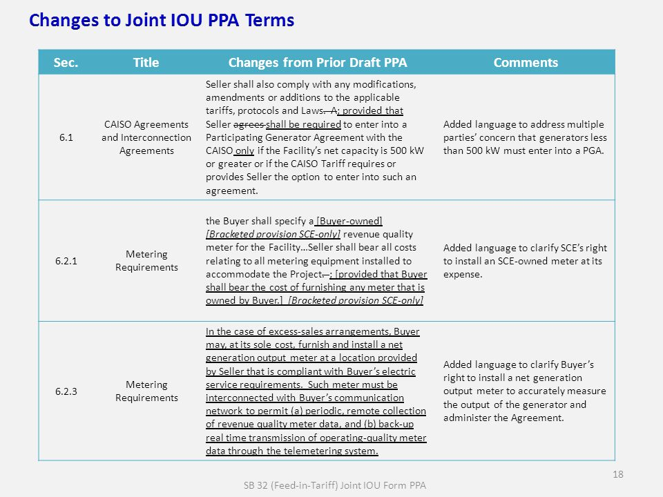 SB 32 (Feed-in-Tariff) Joint IOU Form PPA 18 Sec.TitleChanges from Prior Draft PPAComments 6.1 CAISO Agreements and Interconnection Agreements Seller