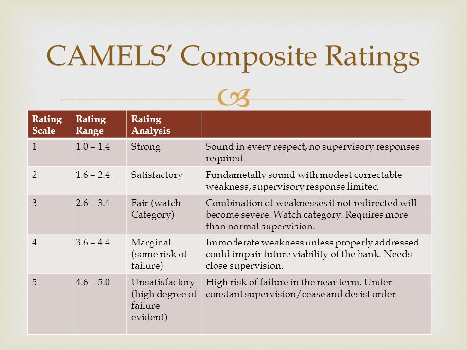  Rating Scale Rating Range Rating Analysis 11.0 – 1.4StrongSound in every respect, no supervisory responses required 21.6 – 2.4SatisfactoryFundametal