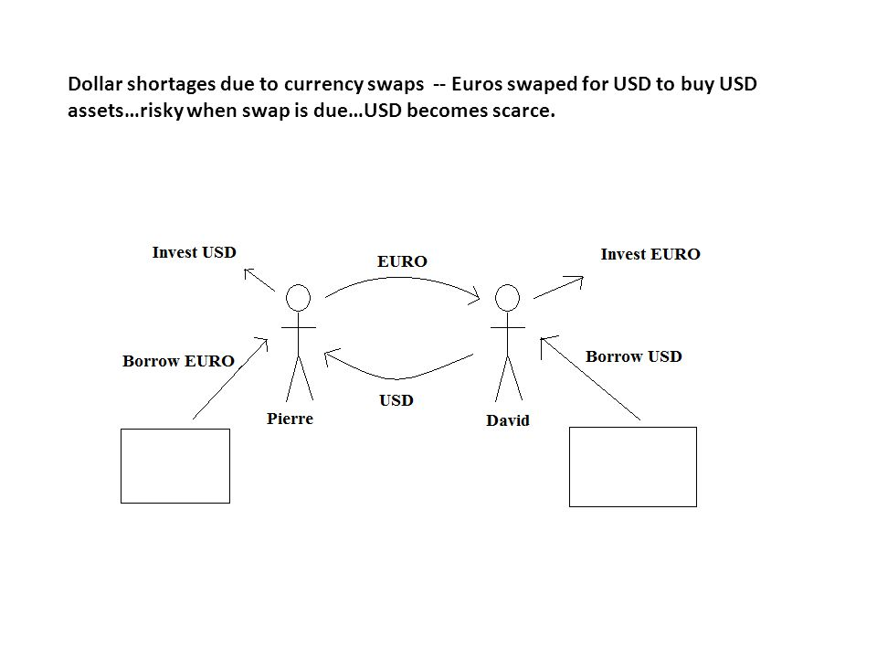 Unwinding of carry trade caused greater volatility of currencies.