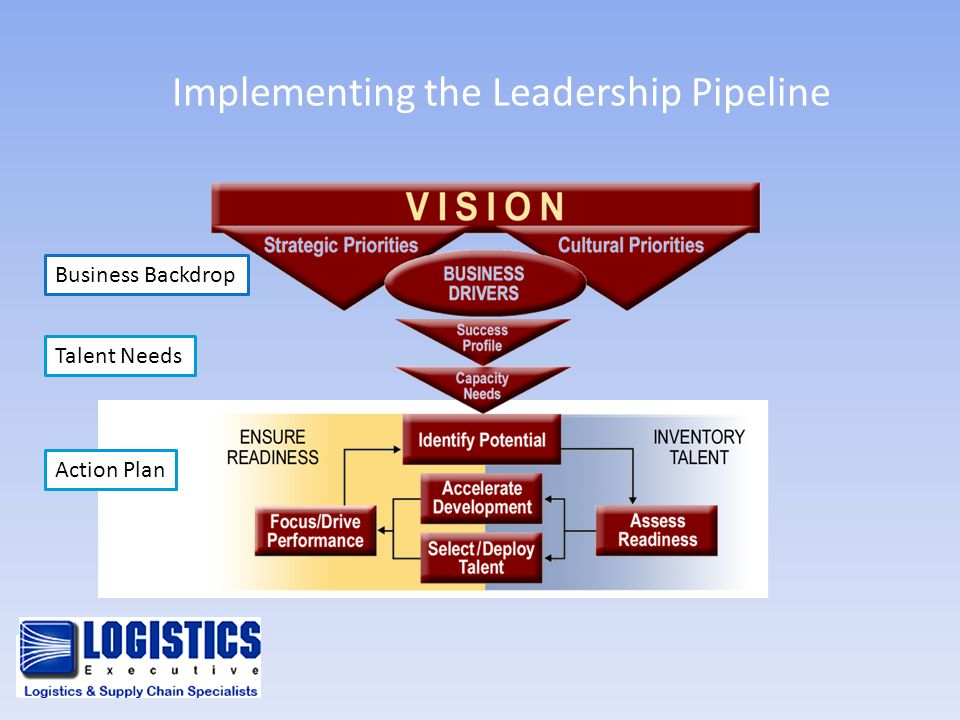 Implementing the Leadership Pipeline Business Backdrop Talent Needs Action Plan