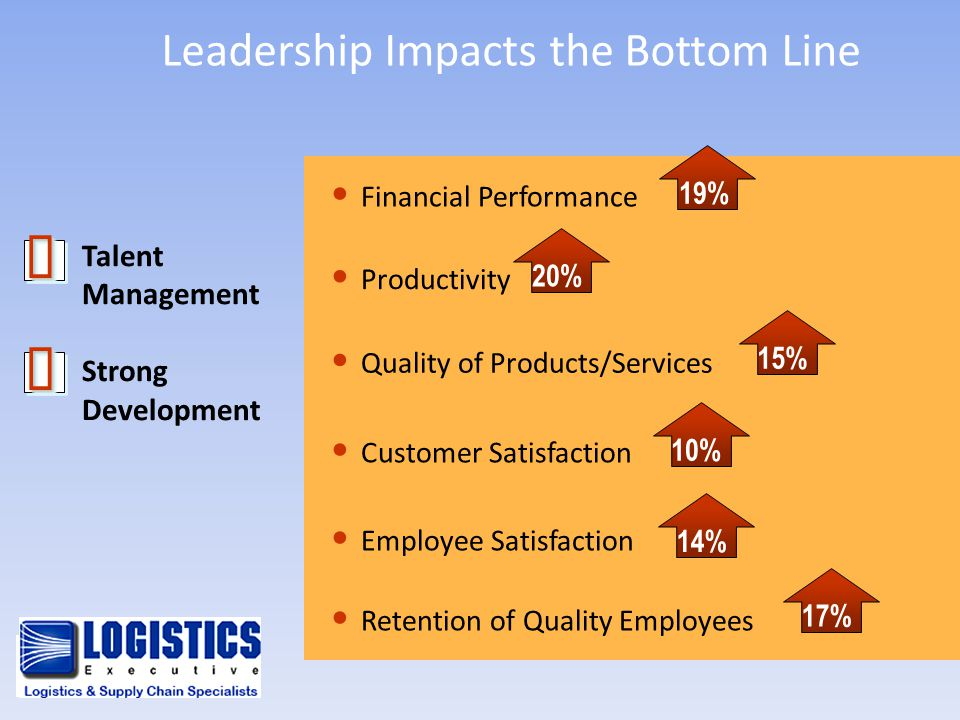 Leadership Impacts the Bottom Line Talent Management Strong Development Quality of Products/Services 17% Retention of Quality Employees Employee Satis