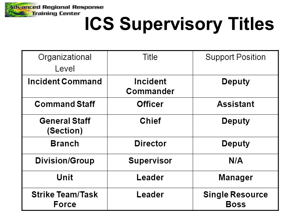 ICS Supervisory Titles Organizational Level TitleSupport Position Incident CommandIncident Commander Deputy Command StaffOfficerAssistant General Staff (Section) ChiefDeputy BranchDirectorDeputy Division/GroupSupervisorN/A UnitLeaderManager Strike Team/Task Force LeaderSingle Resource Boss