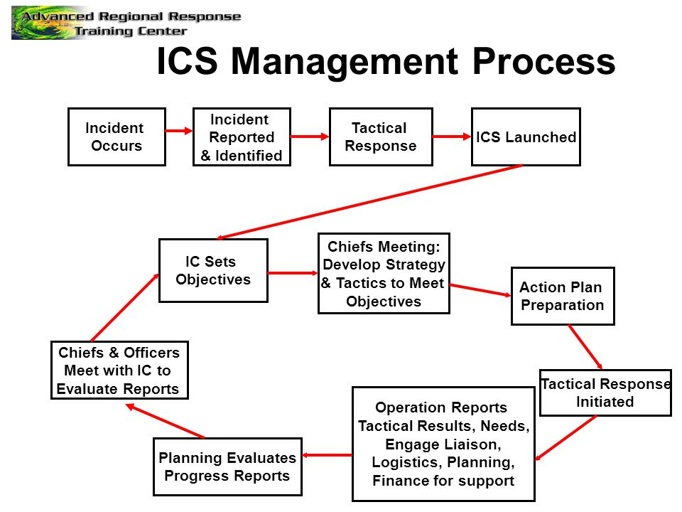 Incident Occurs Tactical Response ICS Launched Incident Reported & Identified ICS Management Process Chiefs Meeting: Develop Strategy & Tactics to Meet Objectives Action Plan Preparation IC Sets Objectives Tactical Response Initiated Operation Reports Tactical Results, Needs, Engage Liaison, Logistics, Planning, Finance for support Planning Evaluates Progress Reports Chiefs & Officers Meet with IC to Evaluate Reports