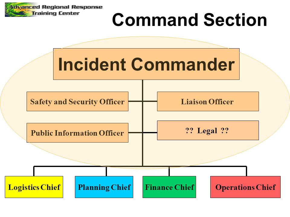 Incident Commander Public Information Officer Safety and Security Officer Logistics ChiefPlanning ChiefFinance ChiefOperations Chief Liaison Officer C