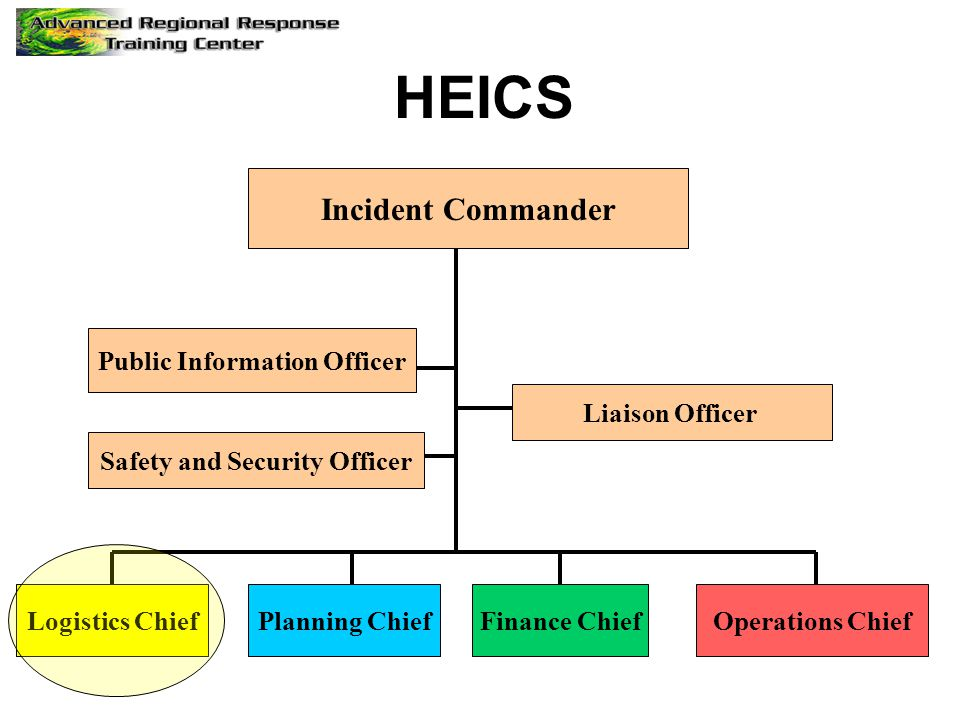 Incident Commander Public Information Officer Safety and Security Officer Logistics ChiefPlanning ChiefFinance ChiefOperations Chief HEICS Liaison Officer