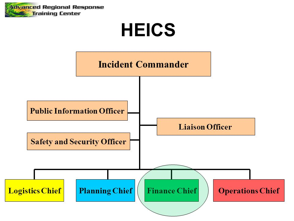 Incident Commander Public Information Officer Safety and Security Officer Logistics ChiefPlanning ChiefFinance ChiefOperations Chief HEICS Liaison Off