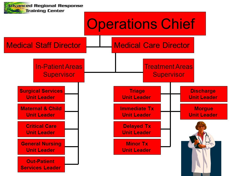 Operations Chief Medical Staff DirectorMedical Care Director In-Patient Areas Supervisor Treatment Areas Supervisor Surgical Services Unit Leader General Nursing Unit Leader Out-Patient Services Leader Maternal & Child Unit Leader Critical Care Unit Leader Delayed Tx Unit Leader Immediate Tx Unit Leader Triage Unit Leader Minor Tx Unit Leader Morgue Unit Leader Discharge Unit Leader